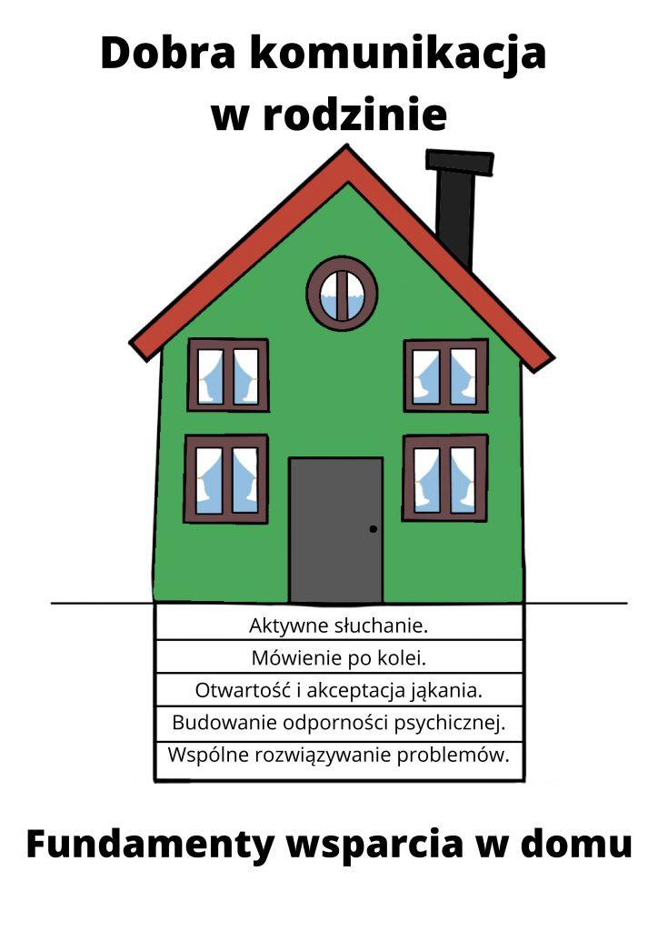 Obrazek przedstawiający Dom dobrej komunikacji